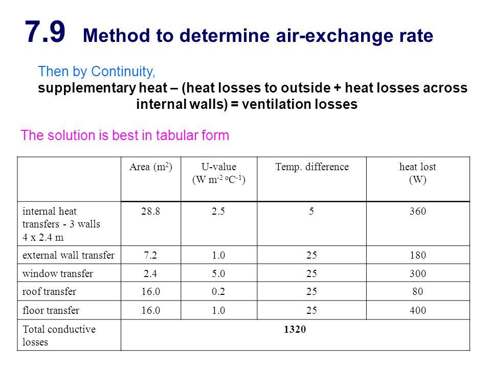 7.9 Method to determine air-exchange rate
