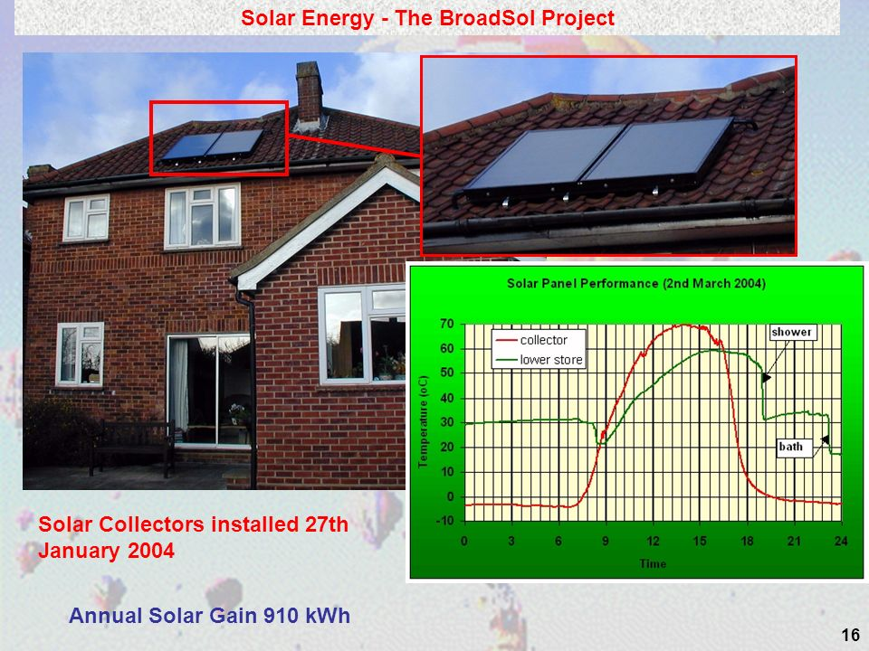 Solar Energy - The BroadSol Project