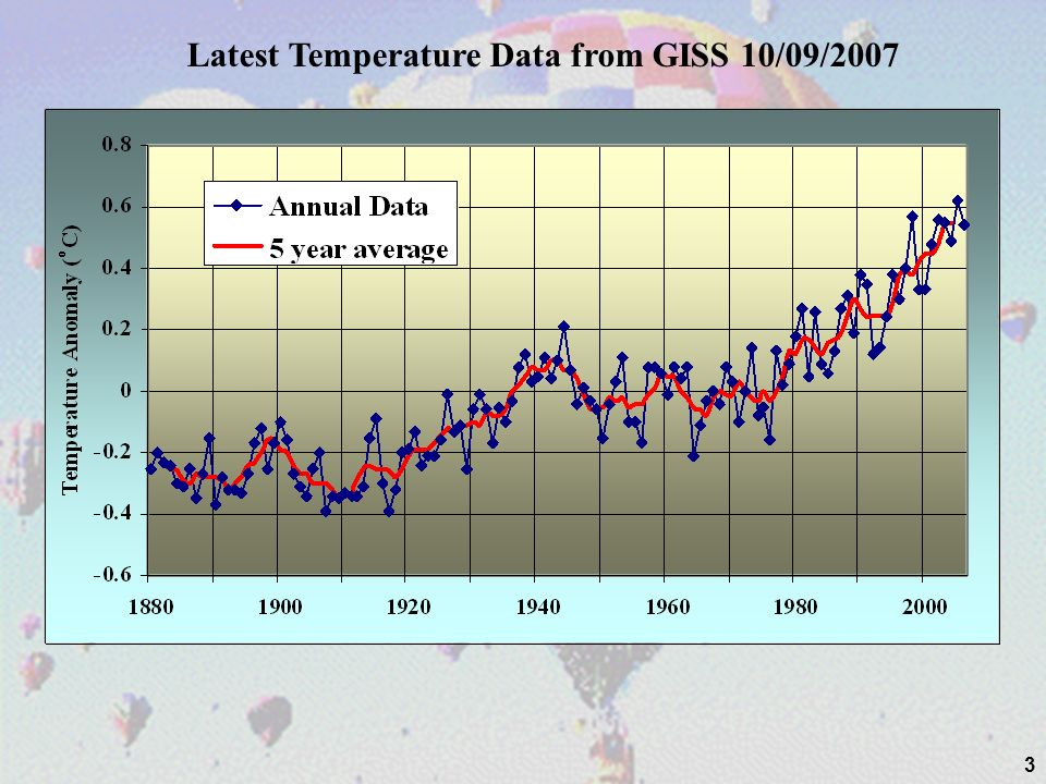 Latest Temperature Data from GISS 10/09/2007