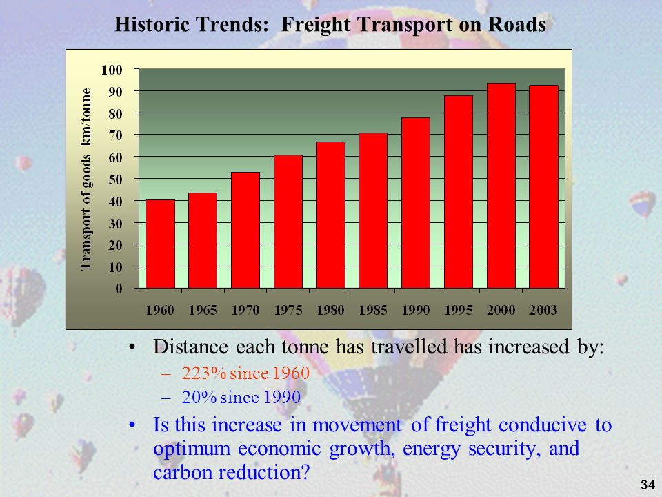 Historic Trends: Freight Transport on Roads