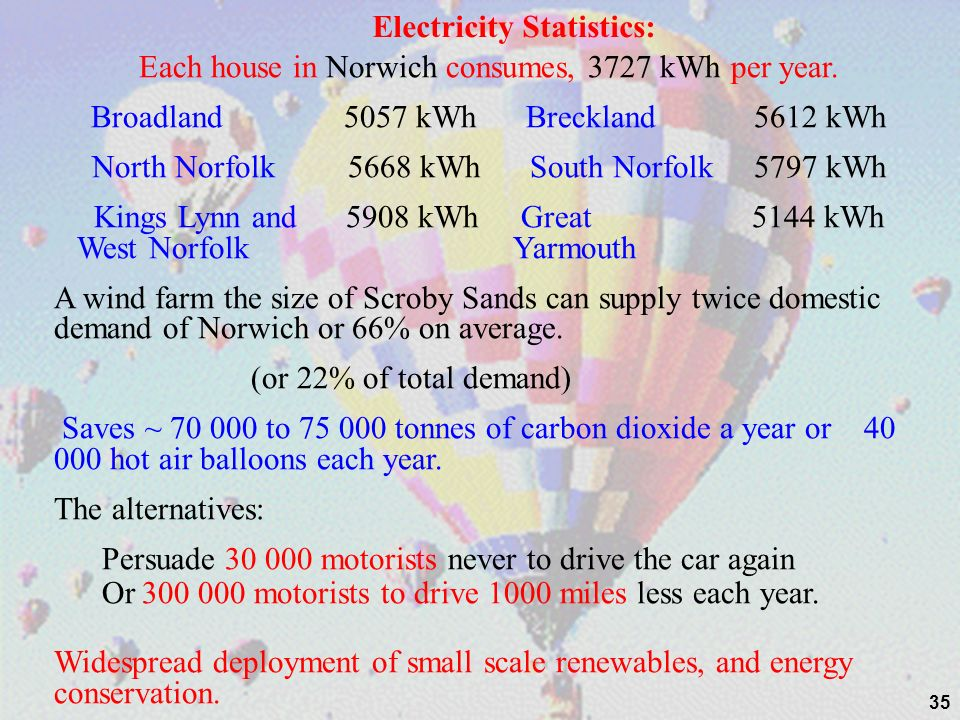 Electricity Statistics:
