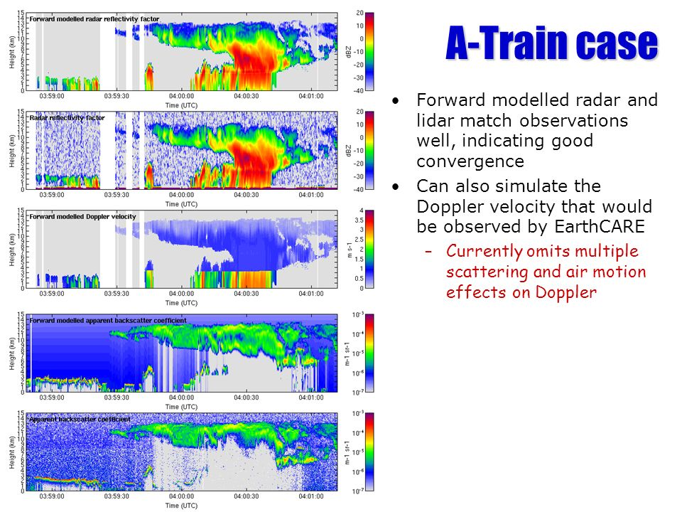 A-Train case Forward modelled radar and lidar match observations well, indicating good convergence.