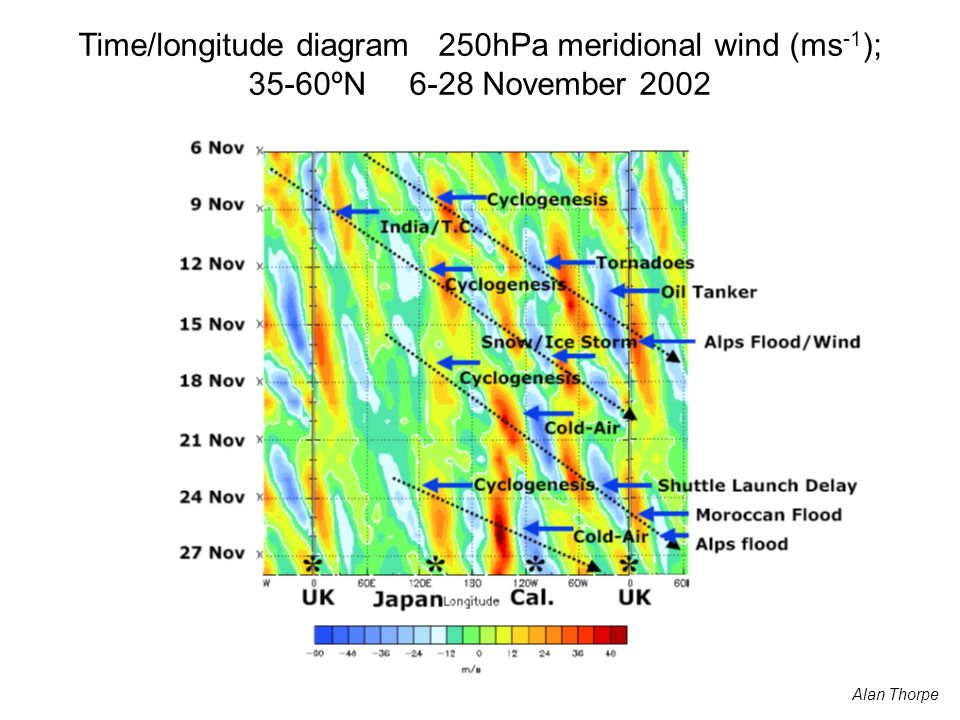 Time/longitude diagram 250hPa meridional wind (ms-1); 35-60ºN 6-28 November 2002