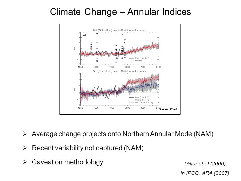 Climate Change – Annular Indices