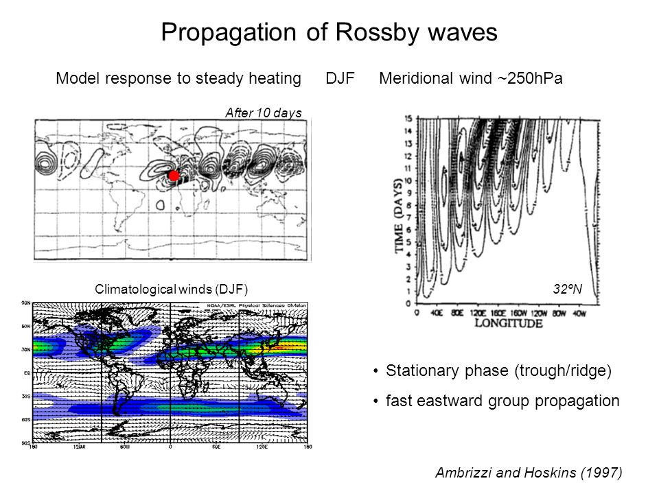  Propagation of Rossby waves