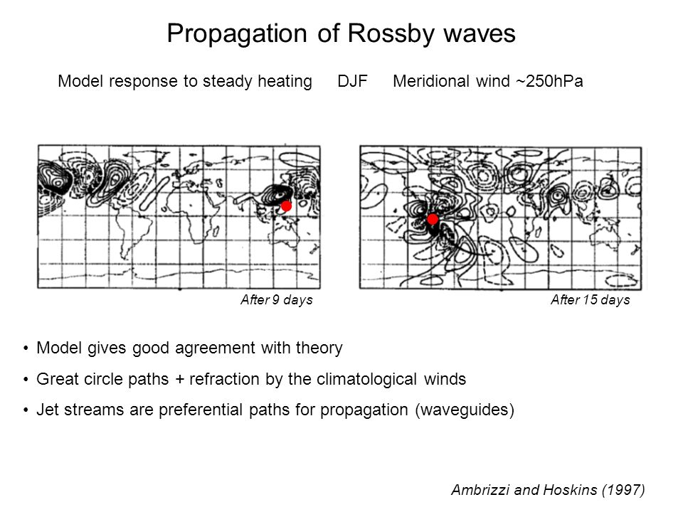   Propagation of Rossby waves
