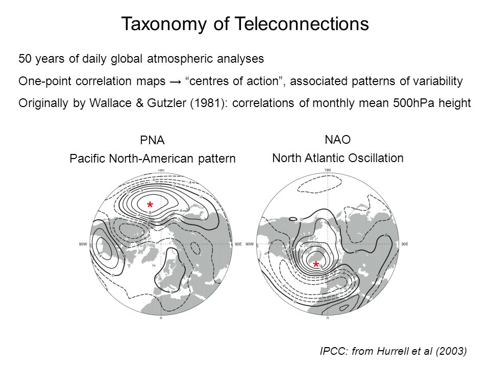 Taxonomy of Teleconnections