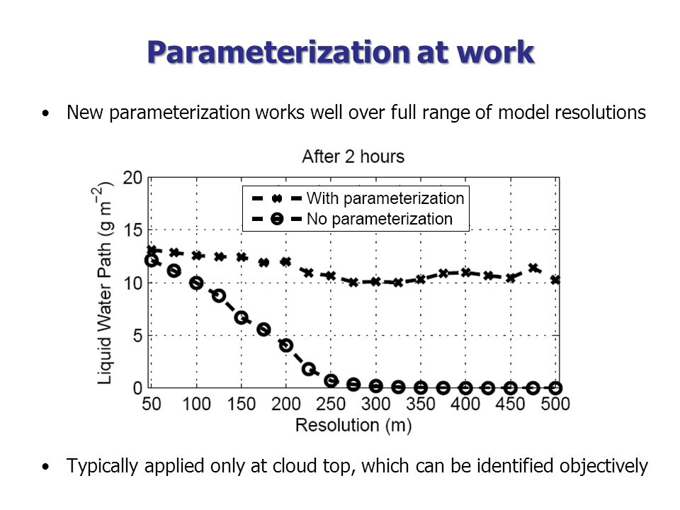 Parameterization at work