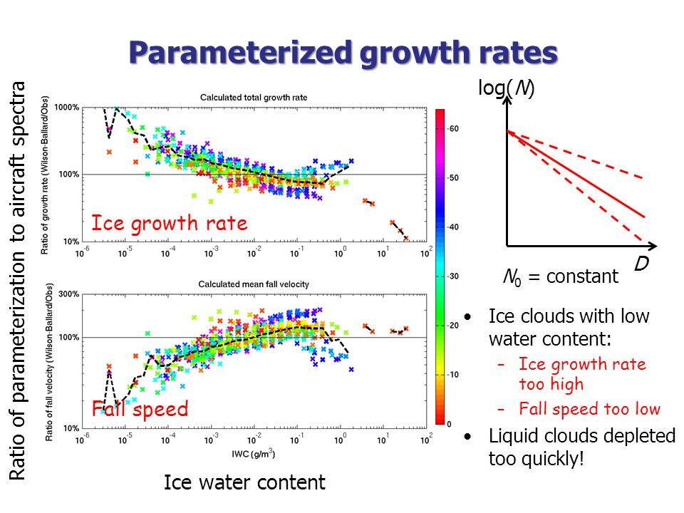 Parameterized growth rates