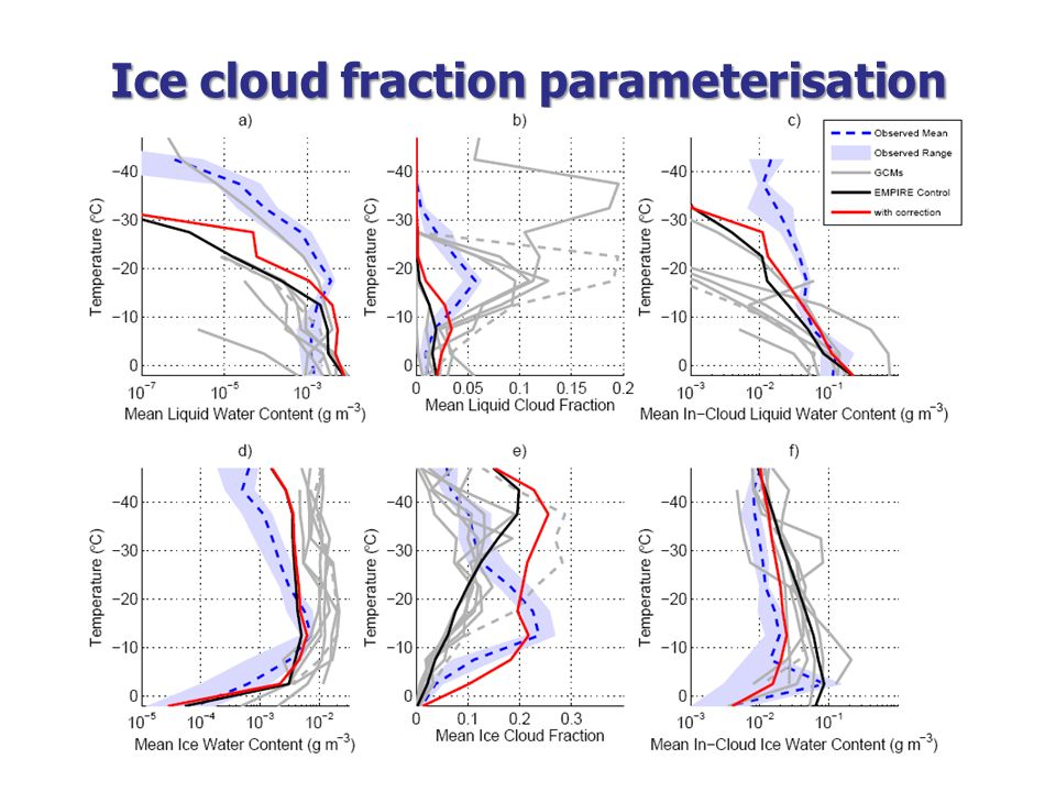 Ice cloud fraction parameterisation