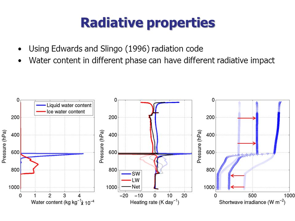 Radiative properties Using Edwards and Slingo (1996) radiation code