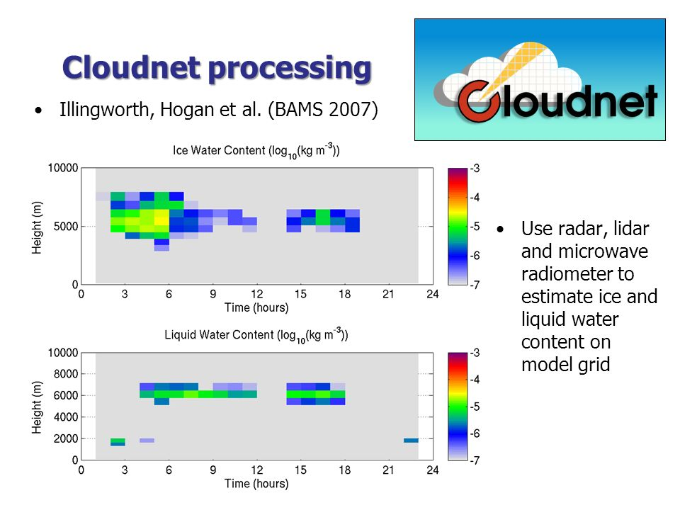 Cloudnet processing Illingworth, Hogan et al. (BAMS 2007)