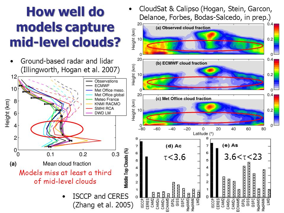 How well do models capture mid-level clouds