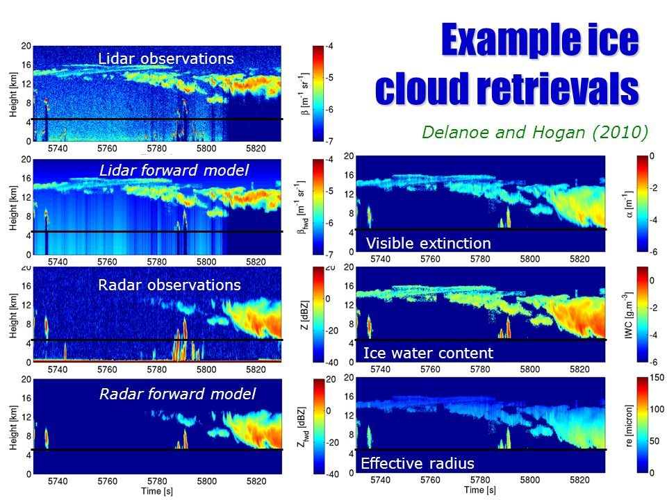 Example ice cloud retrievals