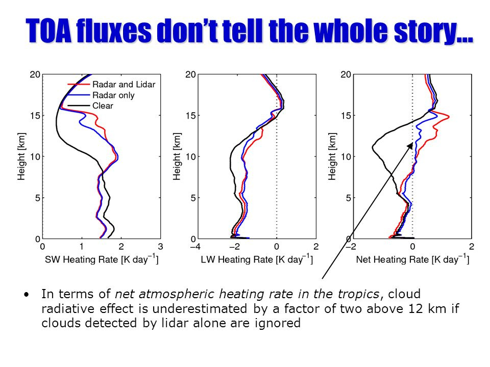 TOA fluxes don't tell the whole story...