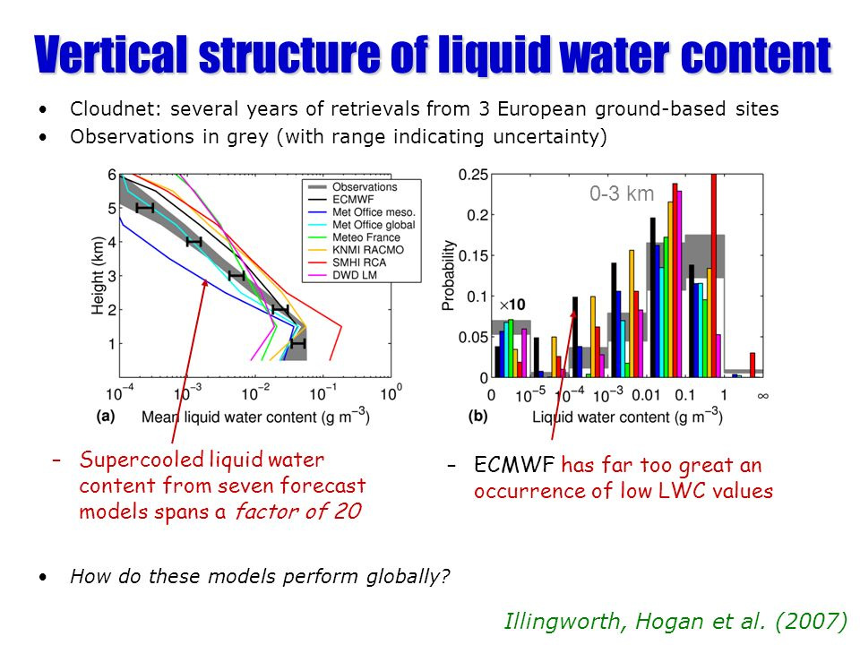 Vertical structure of liquid water content