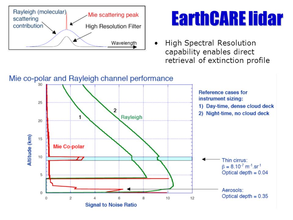 EarthCARE lidar High Spectral Resolution capability enables direct retrieval of extinction profile