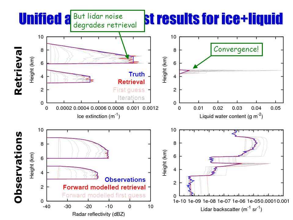 Unified algorithm: first results for ice+liquid