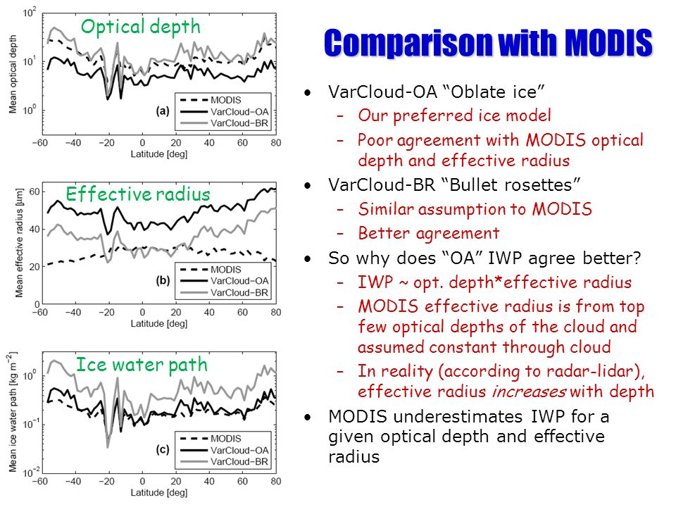 Comparison with MODIS Optical depth Effective radius Ice water path