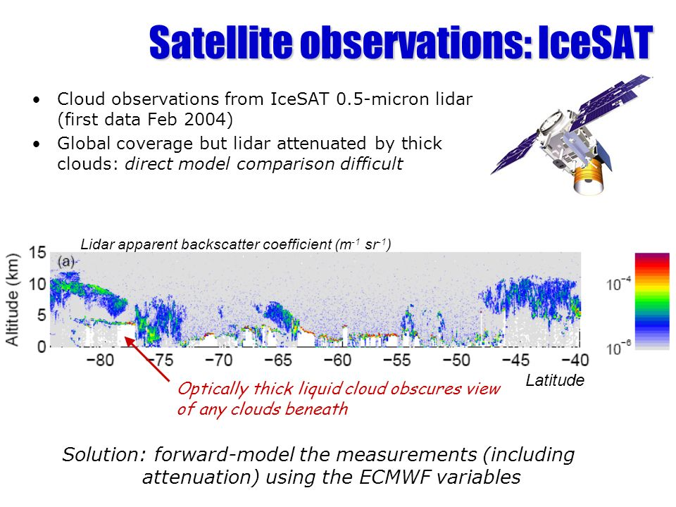 Satellite observations: IceSAT