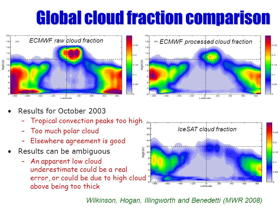 Global cloud fraction comparison