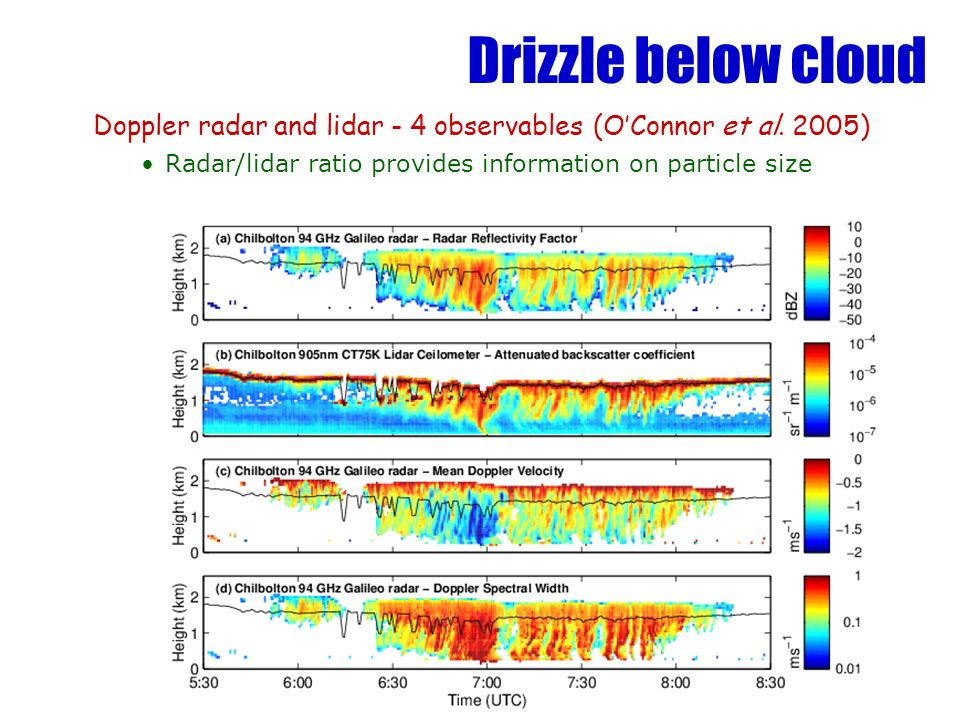 Drizzle below cloud Doppler radar and lidar - 4 observables (O'Connor et al.