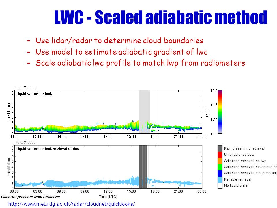 LWC - Scaled adiabatic method