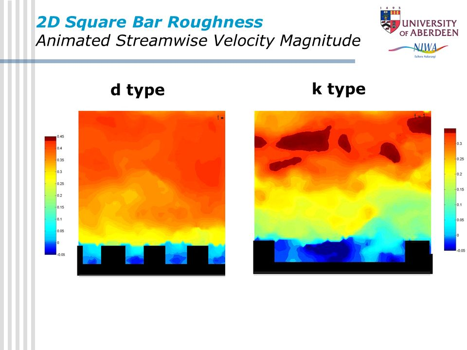 2D Square Bar Roughness Animated Streamwise Velocity Magnitude