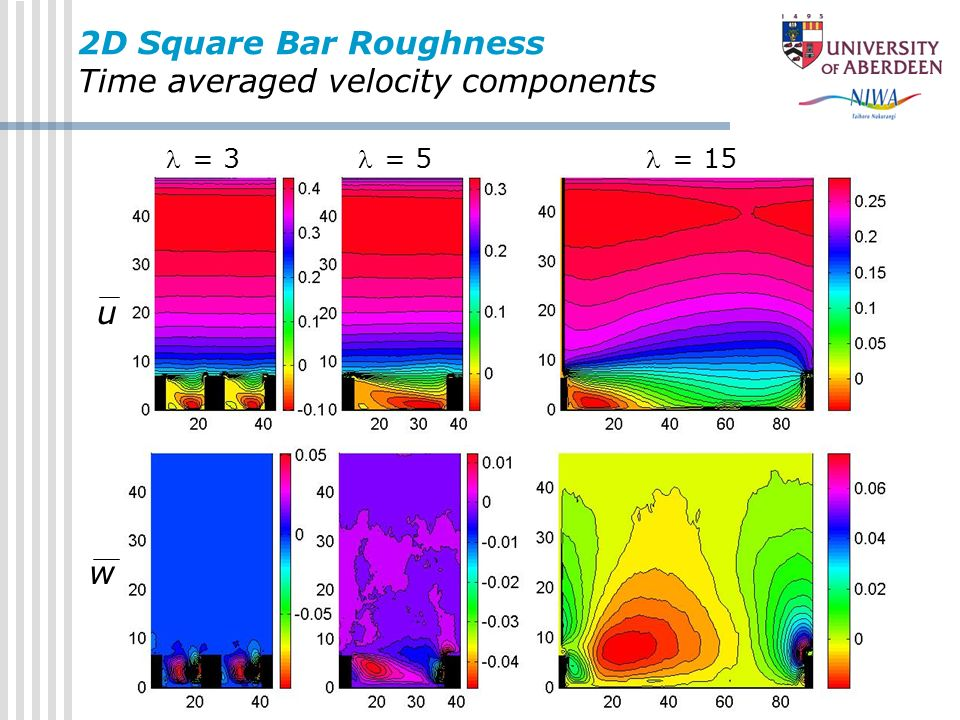 2D Square Bar Roughness Time averaged velocity components