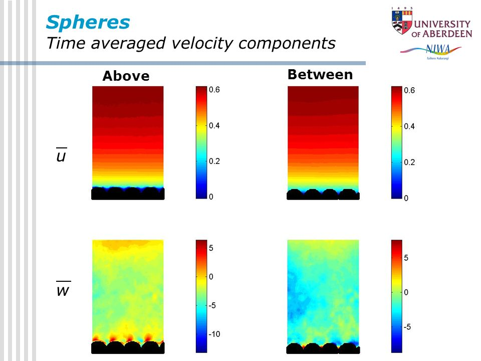 Spheres Time averaged velocity components