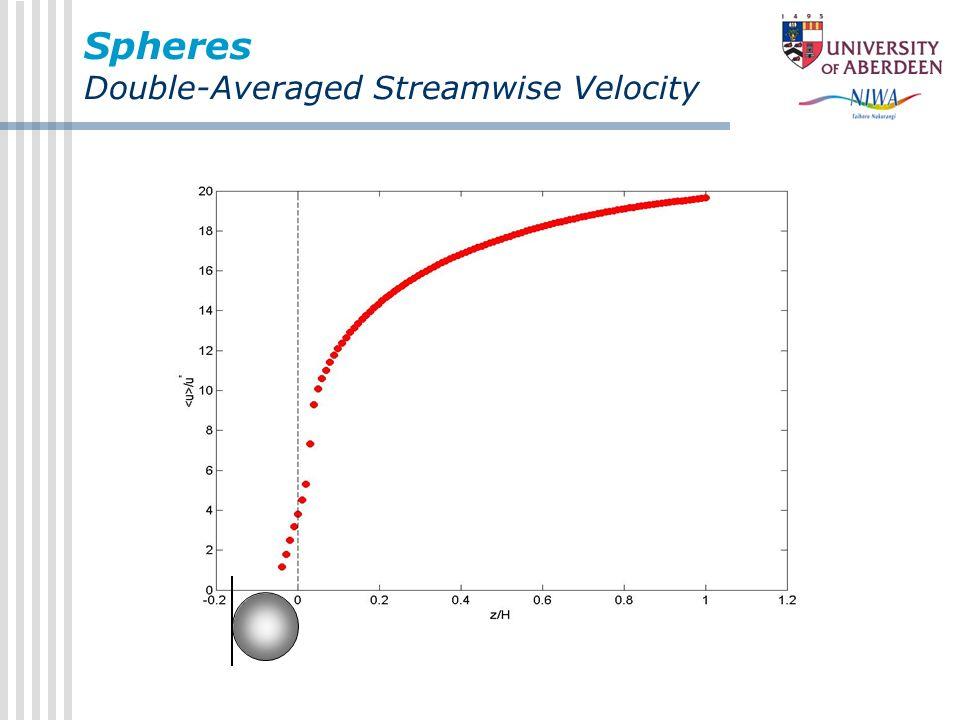 Spheres Double-Averaged Streamwise Velocity