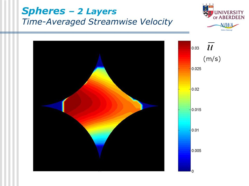 Spheres – 2 Layers Time-Averaged Streamwise Velocity