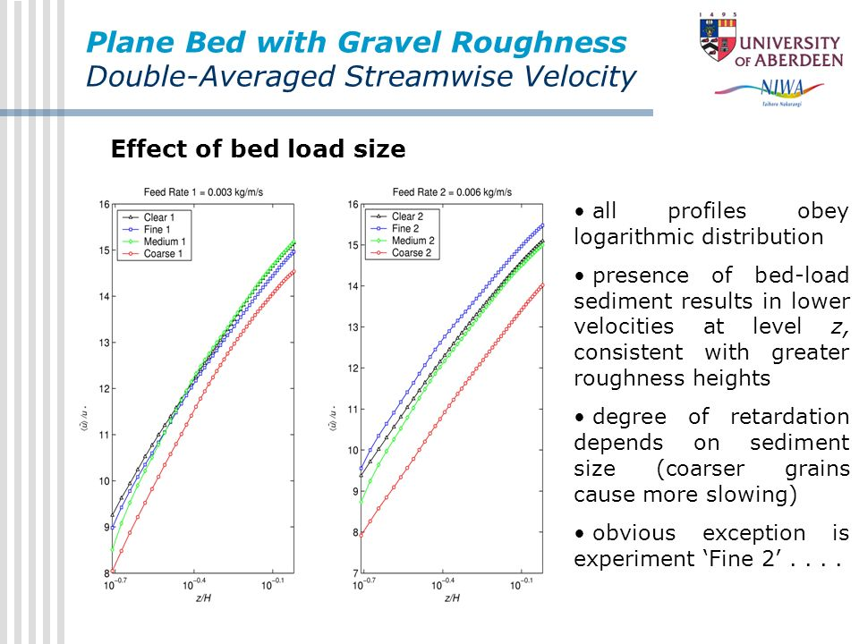 Plane Bed with Gravel Roughness Double-Averaged Streamwise Velocity