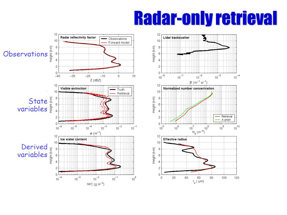 Radar-only retrieval Observations State variables Derived variables