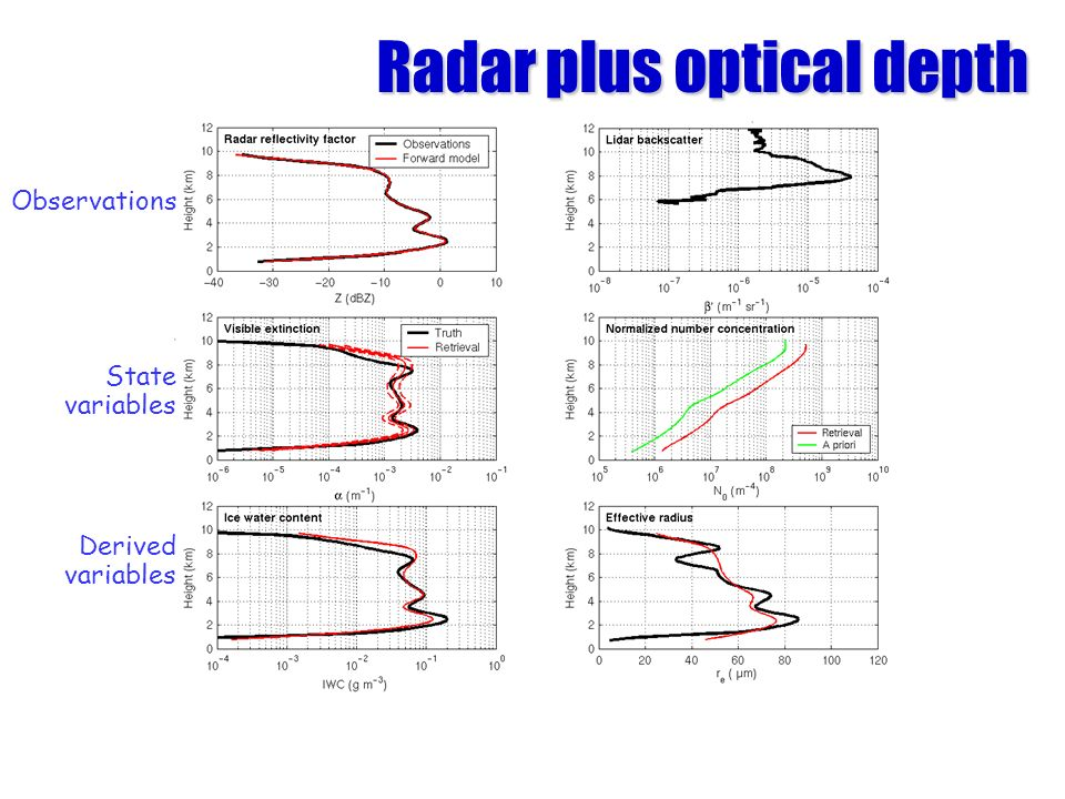 Radar plus optical depth
