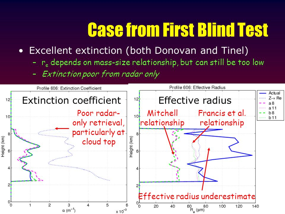 Case from First Blind Test