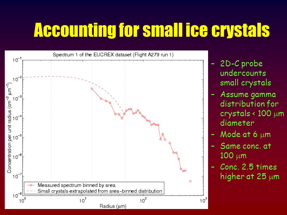 Accounting for small ice crystals