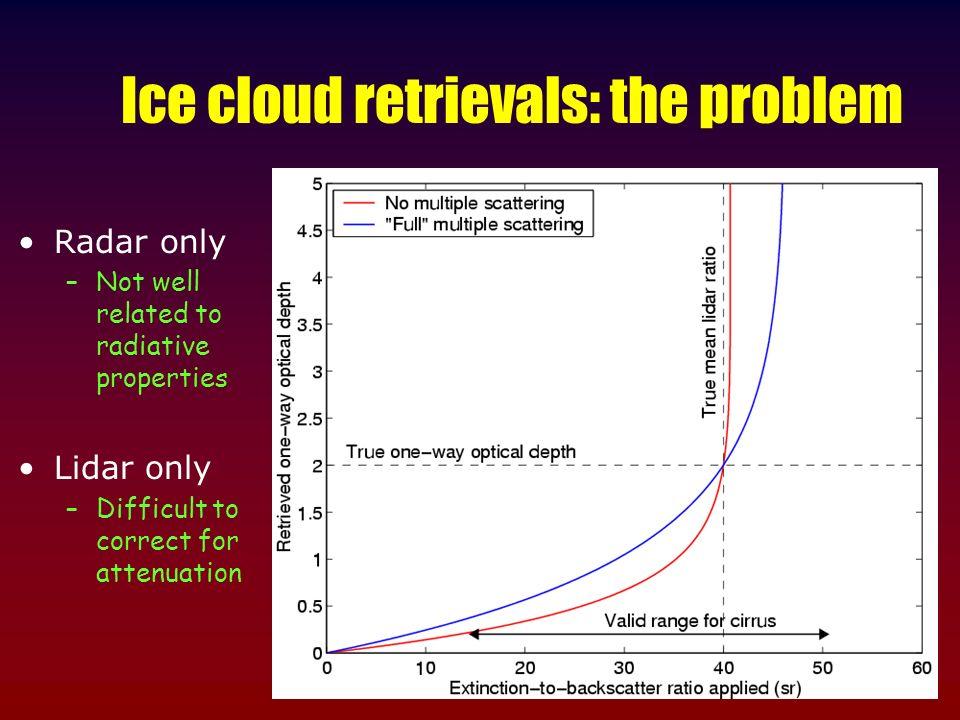 Ice cloud retrievals: the problem