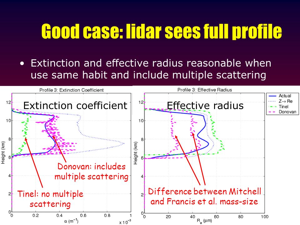 Good case: lidar sees full profile