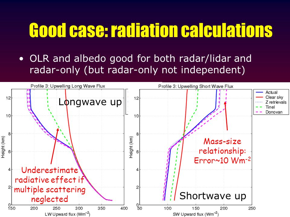 Good case: radiation calculations