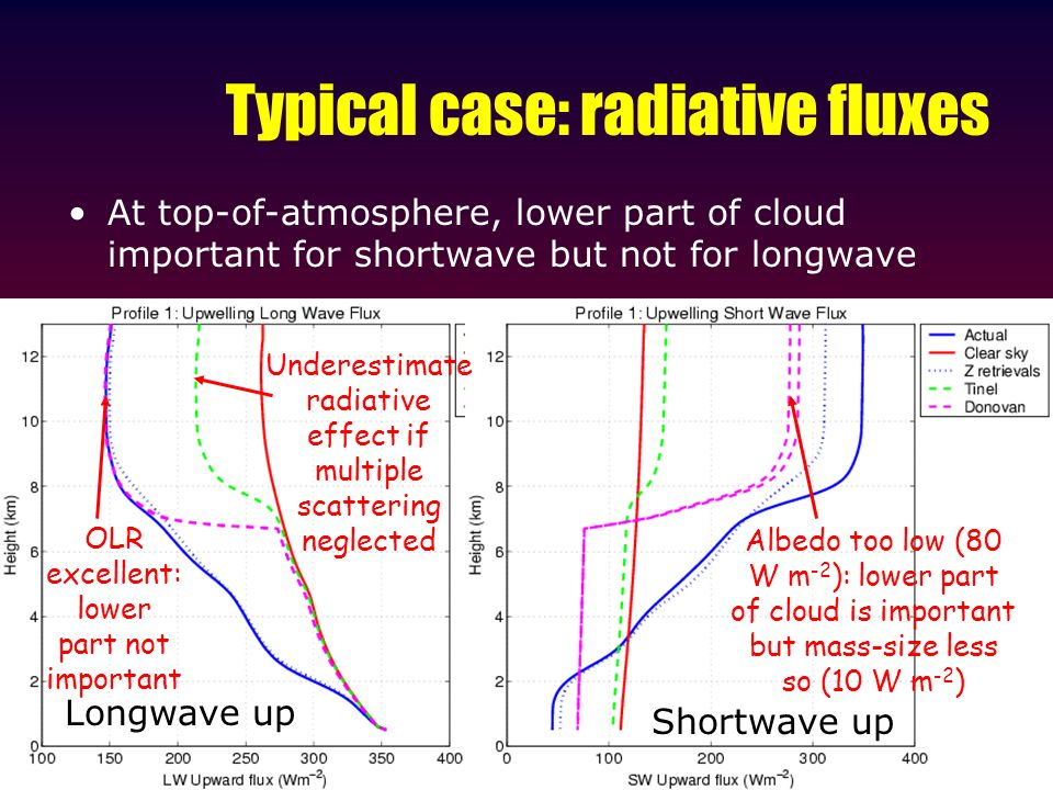 Typical case: radiative fluxes