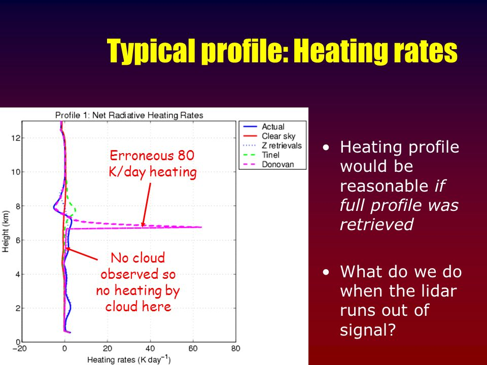 Typical profile: Heating rates