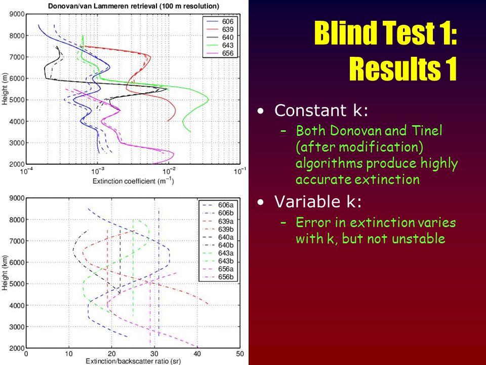 Blind Test 1: Results 1 Constant k: Variable k: