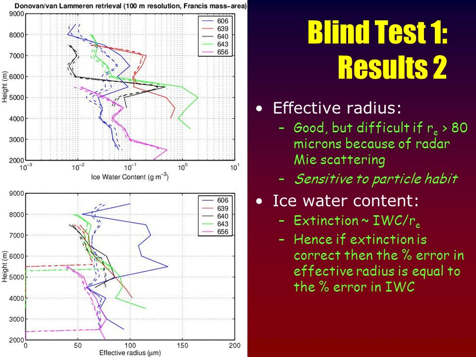 Blind Test 1: Results 2 Effective radius: Ice water content: