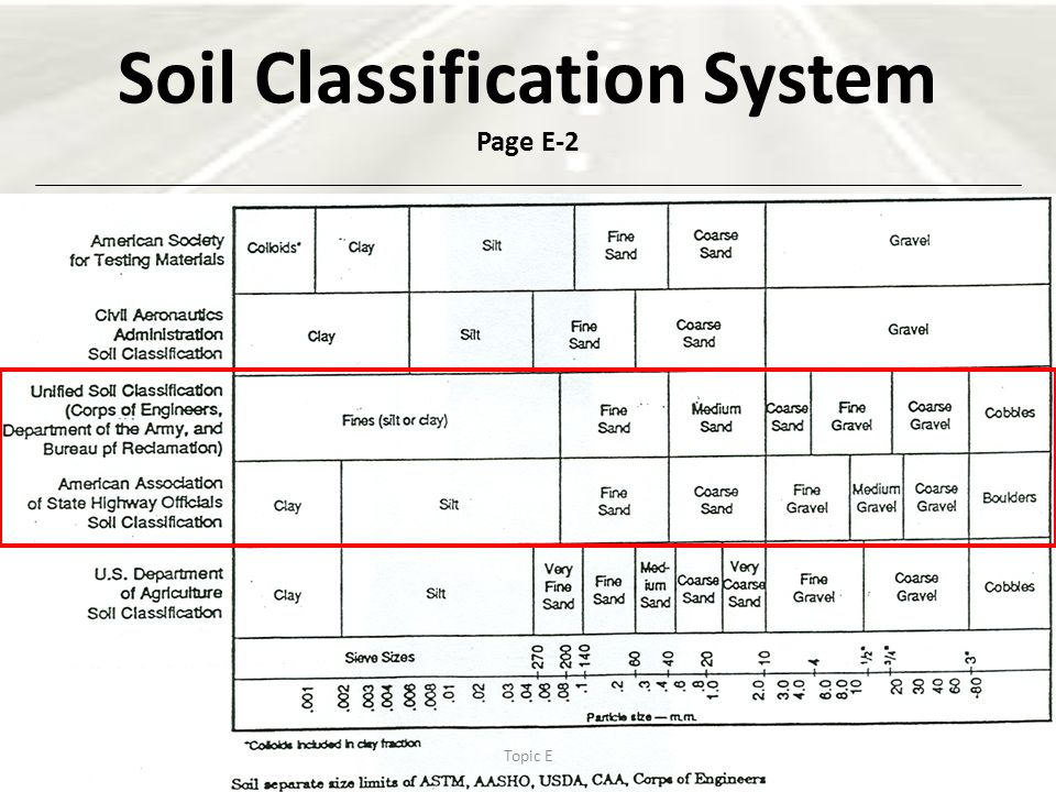 Soil classification systems ppt video online download for Soil quality pdf