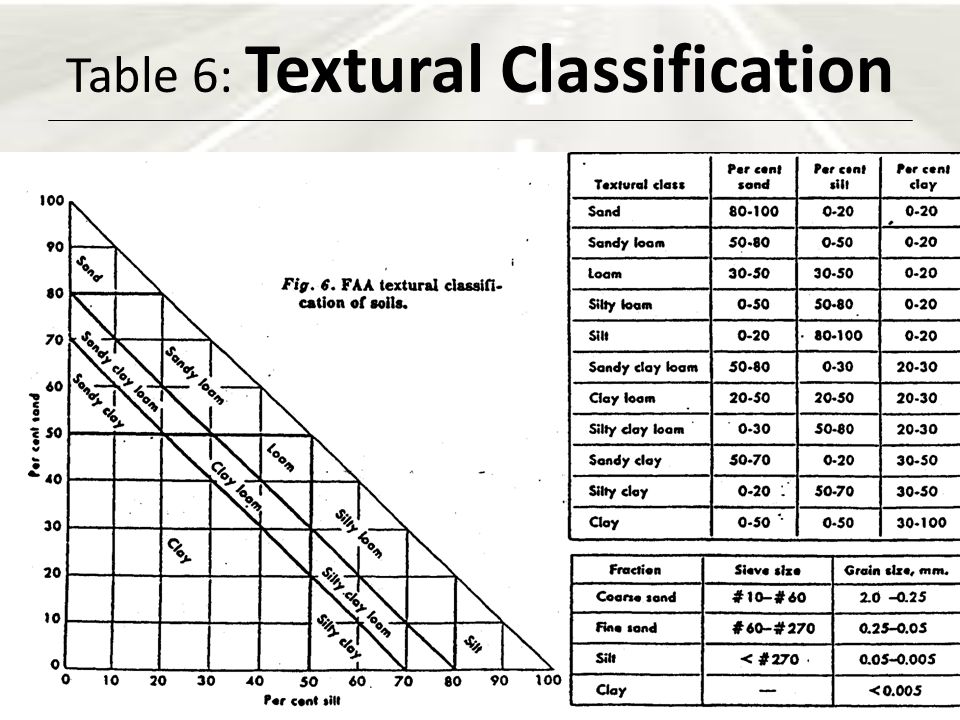 Soil classification systems ppt video online download for Soil classification