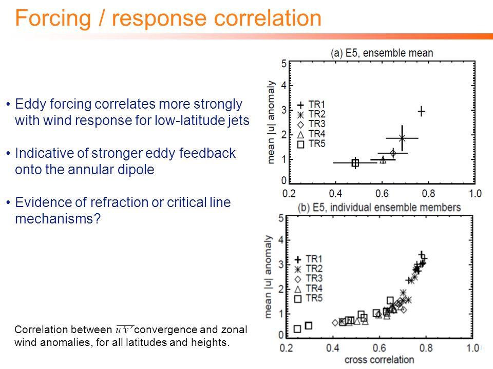 Forcing / response correlation