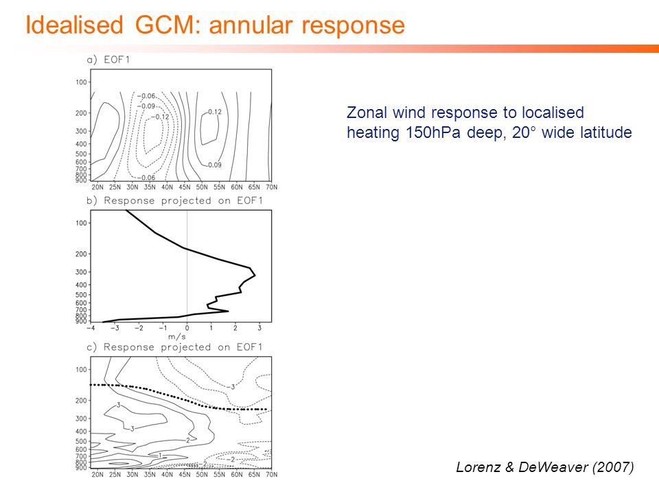 Idealised GCM: annular response