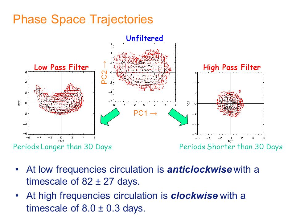 Phase Space Trajectories