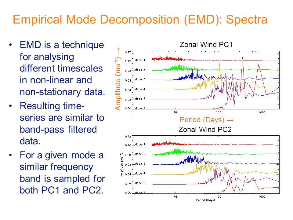 Empirical Mode Decomposition (EMD): Spectra